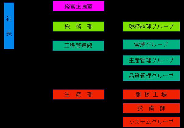 現在 神戸 図 山口組 組織